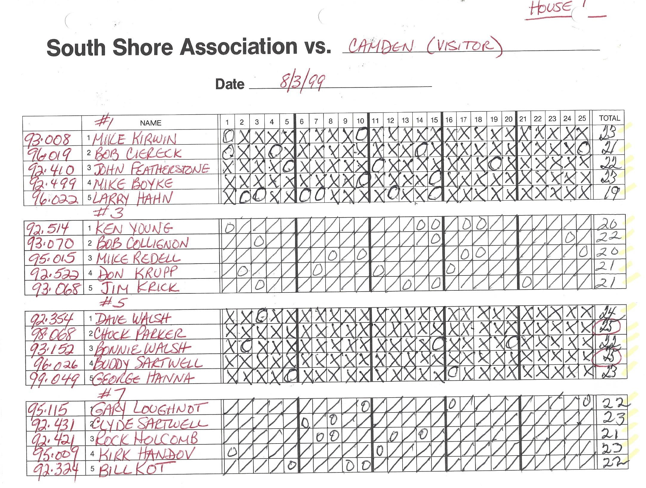 1999 CNYTL S Shore 0803 scoresht 2